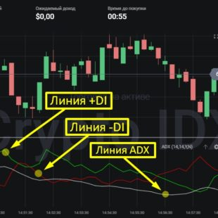 Настройки индикатора ADX и стратегия на его основе