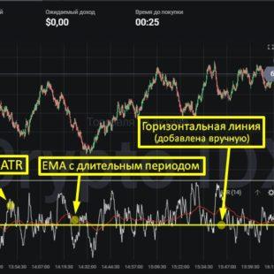 Описание индикатора ATR и стратегия на его основе